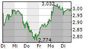 AROUNDTOWN SA 1-Woche-Intraday-Chart