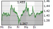 AROUNDTOWN SA 5-Tage-Chart