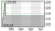 ARROW ELECTRONICS INC Chart 1 Jahr