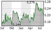 ARROW EXPLORATION CORP Chart 1 Jahr