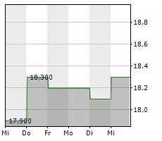 ARROW FINANCIAL CORPORATION Chart 1 Jahr