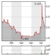 ARTEC TECHNOLOGIES Aktie Chart 1 Jahr