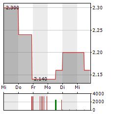 ARTEC TECHNOLOGIES Aktie 1-Woche-Intraday-Chart