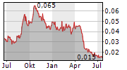 ARTEMIS RESOURCES LIMITED Chart 1 Jahr