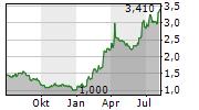 ARTIFEX MUNDI SA Chart 1 Jahr