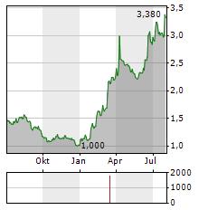 ARTIFEX MUNDI Aktie Chart 1 Jahr