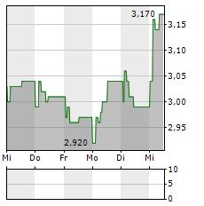 ARTIFEX MUNDI Aktie 5-Tage-Chart
