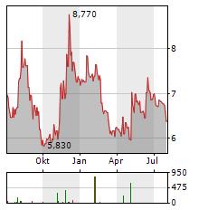 ARTMARKET.COM Aktie Chart 1 Jahr