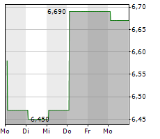 ARTMARKET.COM SA Chart 1 Jahr