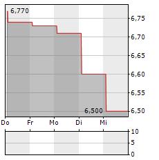 ARTMARKET.COM Aktie 5-Tage-Chart