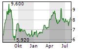 ARTNET AG Chart 1 Jahr