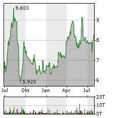 ARTNET Aktie Chart 1 Jahr