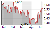 ARYZTA AG ADR Chart 1 Jahr