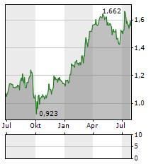 ARYZTA Aktie Chart 1 Jahr