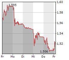 ARYZTA AG Chart 1 Jahr
