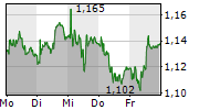 ARYZTA AG 5-Tage-Chart