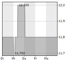 AS CREATION TAPETEN AG Chart 1 Jahr