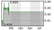 AS ROMA SPA Chart 1 Jahr