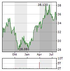 ASAHI GROUP Aktie Chart 1 Jahr