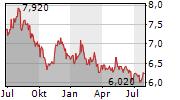 ASAHI KASEI CORPORATION Chart 1 Jahr