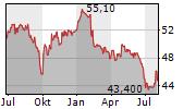 ASCENCIO SCA Chart 1 Jahr