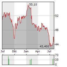 ASCENCIO Aktie Chart 1 Jahr