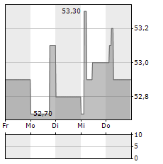 ASCENCIO Aktie 5-Tage-Chart