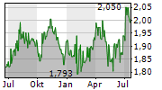ASCENDAS REAL ESTATE INVESTMENT TRUST Chart 1 Jahr