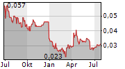 ASCENT RESOURCES PLC Chart 1 Jahr