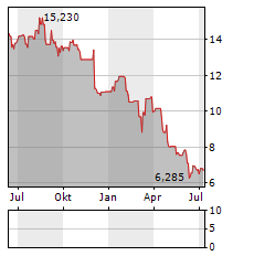 ASCOM Aktie Chart 1 Jahr