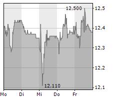 ASCOM HOLDING AG Chart 1 Jahr