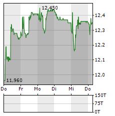 ASCOM Aktie 5-Tage-Chart