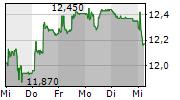 ASCOM HOLDING AG 5-Tage-Chart