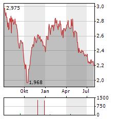 ASCOPIAVE Aktie Chart 1 Jahr