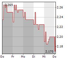 ASCOPIAVE SPA Chart 1 Jahr