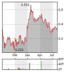 ASCOT RESOURCES Aktie Chart 1 Jahr