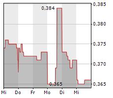 ASCOT RESOURCES LTD Chart 1 Jahr