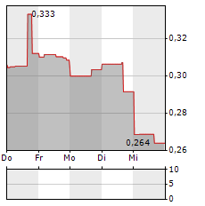 ASCOT RESOURCES Aktie 5-Tage-Chart