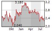 ASHMORE GROUP PLC Chart 1 Jahr