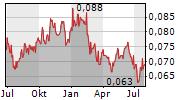 ASIA AVIATION PCL NVDR Chart 1 Jahr