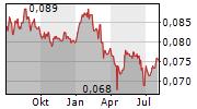 ASIA PLUS GROUP HOLDINGS PCL NVDR Chart 1 Jahr