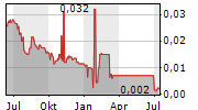 ASIAN CITRUS HOLDINGS LTD Chart 1 Jahr
