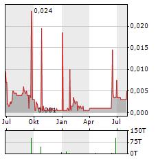 ASIAN CITRUS Aktie Chart 1 Jahr