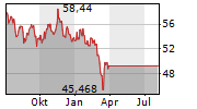 ASIAN SPECIAL SITUATIONS FUND A USD Chart 1 Jahr