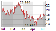 ASICS CORPORATION Chart 1 Jahr