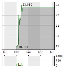 ASICS Aktie Chart 1 Jahr