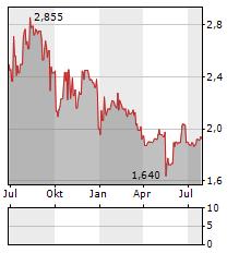 ASMALLWORLD Aktie Chart 1 Jahr