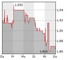 ASMALLWORLD AG Chart 1 Jahr