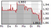 ASMALLWORLD AG 5-Tage-Chart