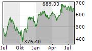 ASML HOLDING NV Chart 1 Jahr
